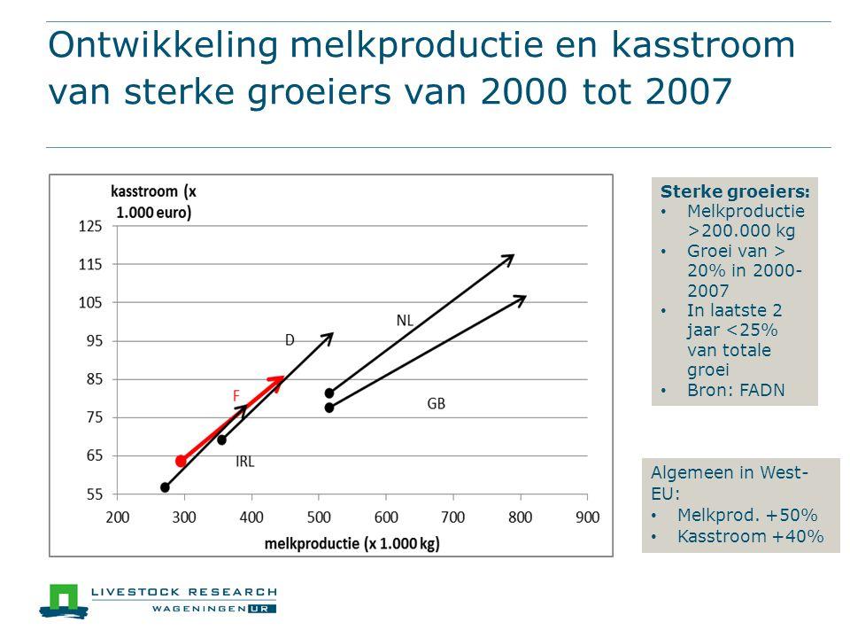 Ontwikkeling melkproductie en kasstroom van sterke groeiers van 2000 tot 2007 Sterke groeiers: Melkproductie >200.000 kg Groei van > 20% in 2000- 2007 In laatste 2 jaar <25% van totale groei Bron: FADN Algemeen in West- EU: Melkprod.