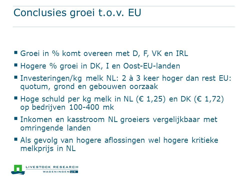 Conclusies groei t.o.v. EU  Groei in % komt overeen met D, F, VK en IRL  Hogere % groei in DK, I en Oost-EU-landen  Investeringen/kg melk NL: 2 à 3