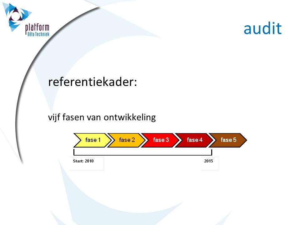 audit referentiekader: vijf fasen van ontwikkeling
