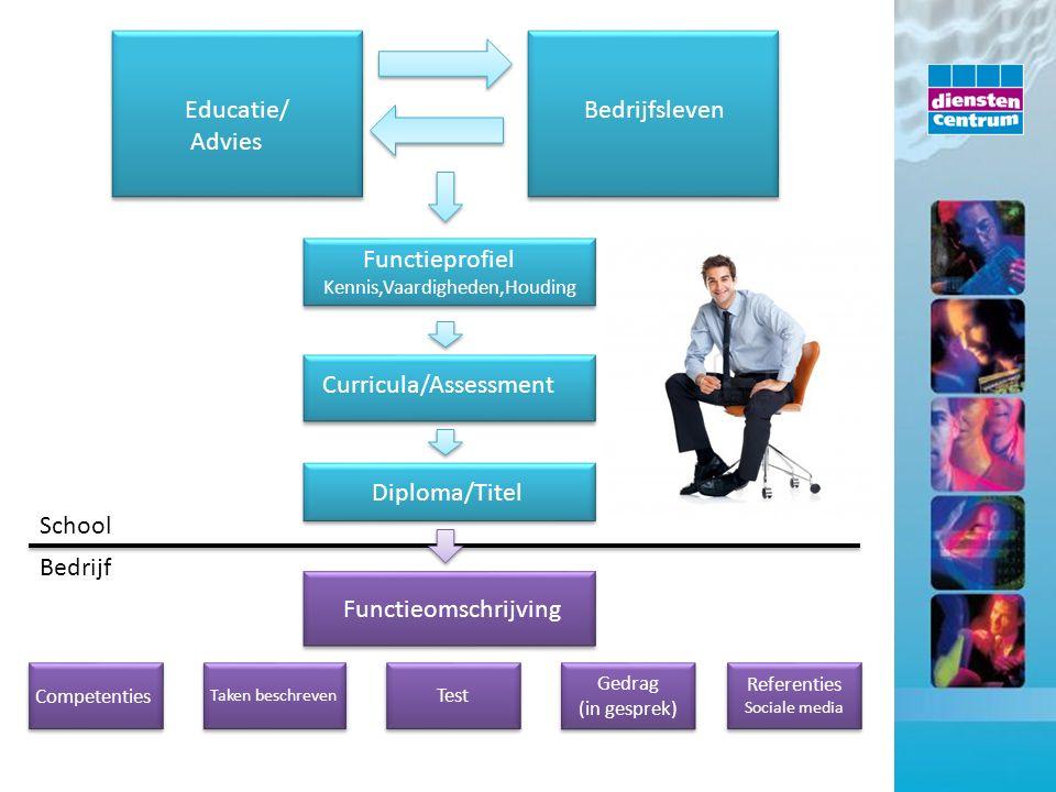 Educatie/ Advies Bedrijfsleven Functieprofiel Kennis,Vaardigheden,Houding Functieprofiel Kennis,Vaardigheden,Houding Curricula/Assessment Diploma/Tite