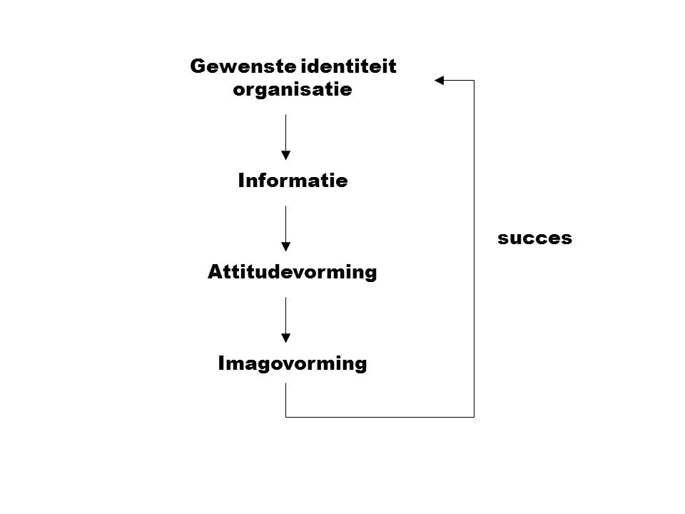 Gewenste identiteit organisatie Informatie Attitudevorming Imagovorming succes