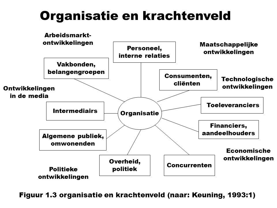 Organisatie en krachtenveld Organisatie Personeel, interne relaties Consumenten, cliënten Toeleveranciers Financiers, aandeelhouders Concurrenten Overheid, politiek Algemene publiek, omwonenden Intermediairs Vakbonden, belangengroepen Maatschappelijke ontwikkelingen Arbeidsmarkt- ontwikkelingen Ontwikkelingen in de media Politieke ontwikkelingen Economische ontwikkelingen Technologische ontwikkelingen Figuur 1.3 organisatie en krachtenveld (naar: Keuning, 1993:1)