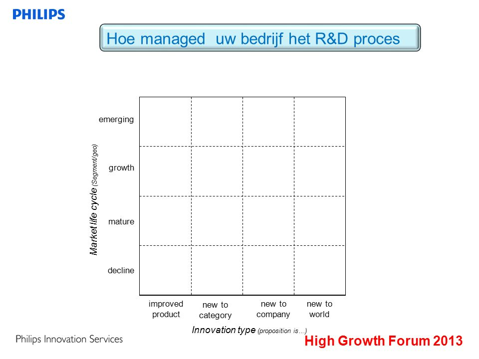 improved product new to category new to company new to world emerging growth mature decline Market life cycle (Segment/geo) Innovation type (proposition is…) Hoe managed uw bedrijf het R&D proces High Growth Forum 2013