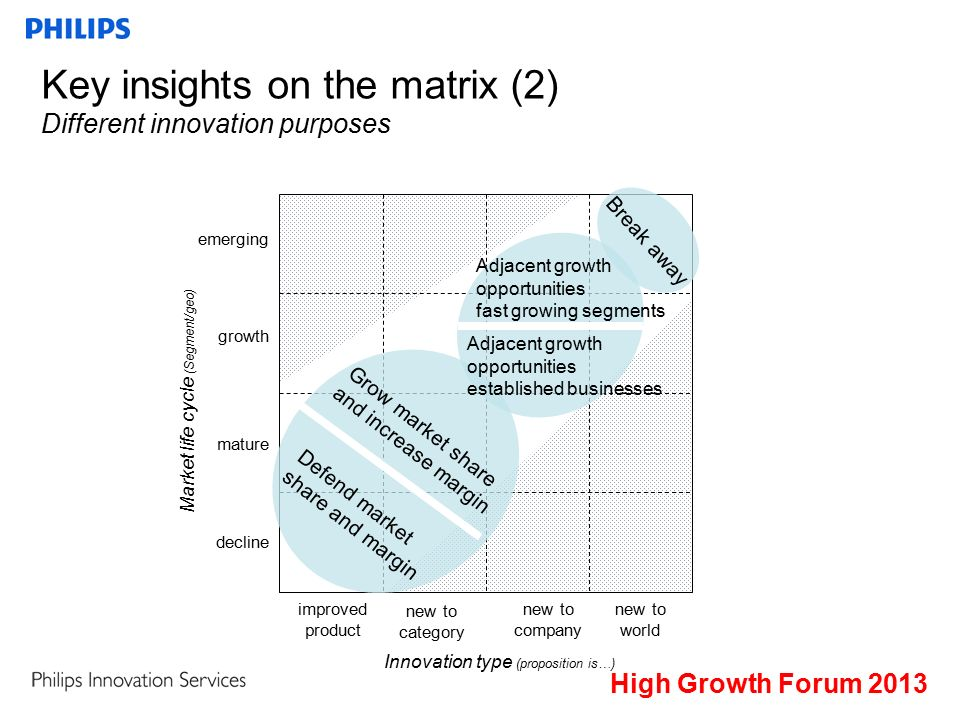 Key insights on the matrix (2) Different innovation purposes improved product new to category new to company new to world emerging growth mature decline Market life cycle (Segment/geo) Innovation type (proposition is…) Break away Defend market share and margin Grow market share and increase margin Adjacent growth opportunities fast growing segments Adjacent growth opportunities established businesses High Growth Forum 2013