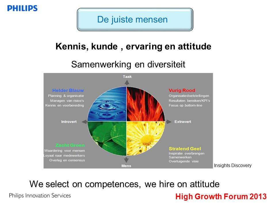 High Growth Forum 2013 De juiste mensen Kennis, kunde, ervaring en attitude Samenwerking en diversiteit We select on competences, we hire on attitude Insights Discovery