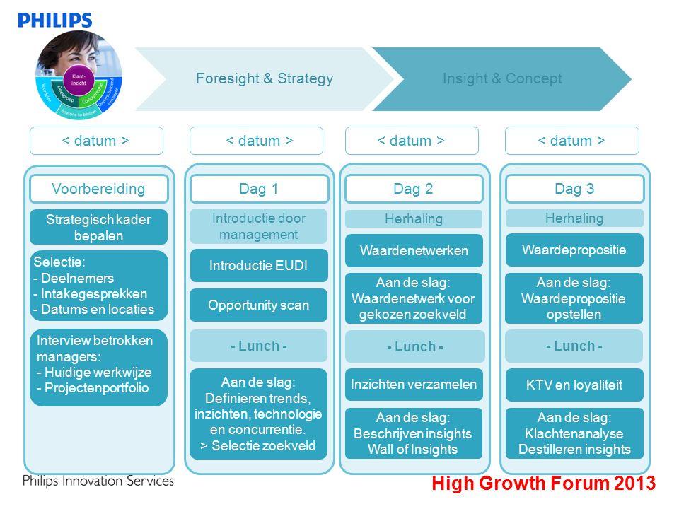 Introductie door management Introductie EUDI Inzichten verzamelen Herhaling Waardepropositie KTV en loyaliteit Waardenetwerken Foresight & StrategyInsight & Concept Opportunity scan Aan de slag: Definieren trends, inzichten, technologie en concurrentie.