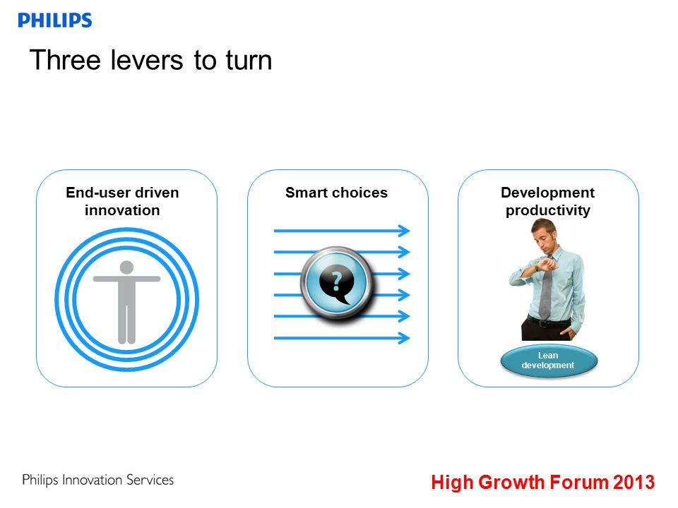 Three levers to turn End-user driven innovation Smart choices Lean development Development productivity