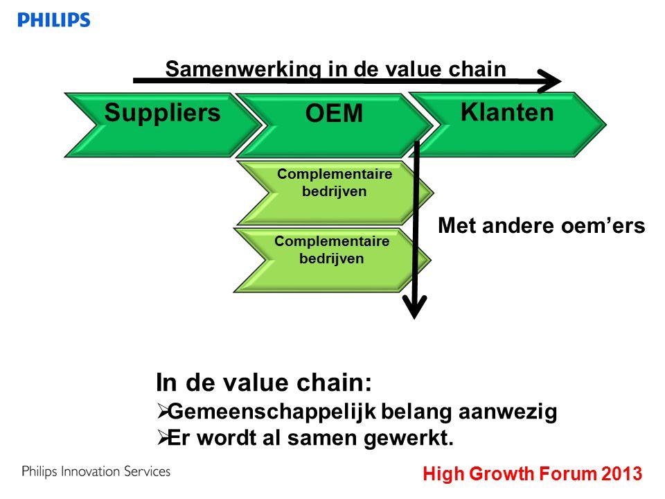 Suppliers OEM Klanten Samenwerking in de value chain Complementaire bedrijven Complementaire bedrijven Met andere oem'ers In de value chain:  Gemeenschappelijk belang aanwezig  Er wordt al samen gewerkt.