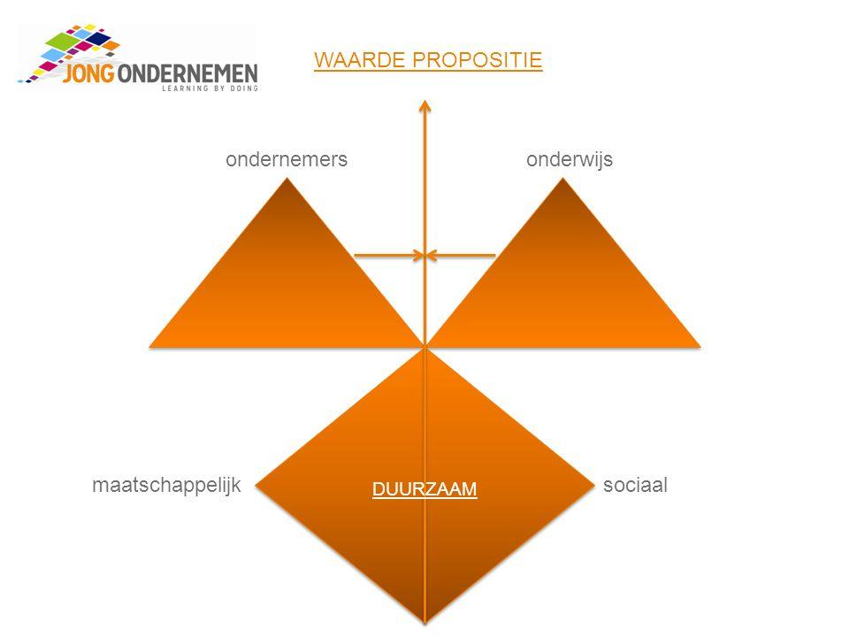 ondernemersonderwijs maatschappelijksociaal WAARDE PROPOSITIE DUURZAAM
