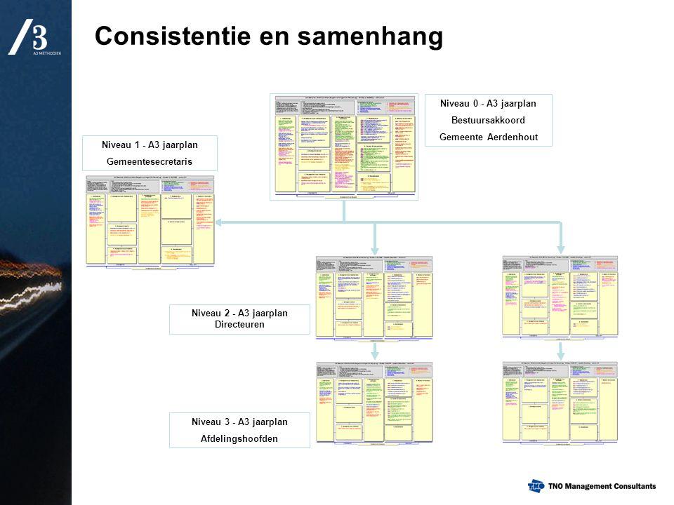 Consistentie en samenhang Niveau 0 - A3 jaarplan Bestuursakkoord Gemeente Aerdenhout Niveau 1 - A3 jaarplan Gemeentesecretaris Niveau 2 - A3 jaarplan