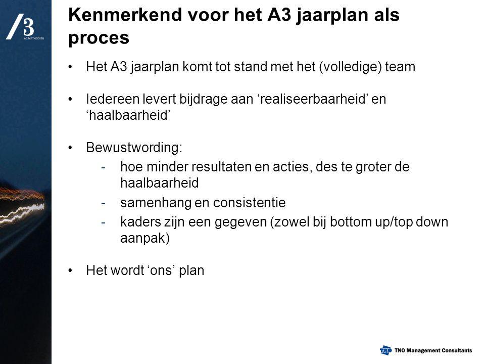 Kenmerkend voor het A3 jaarplan als proces Het A3 jaarplan komt tot stand met het (volledige) team Iedereen levert bijdrage aan 'realiseerbaarheid' en