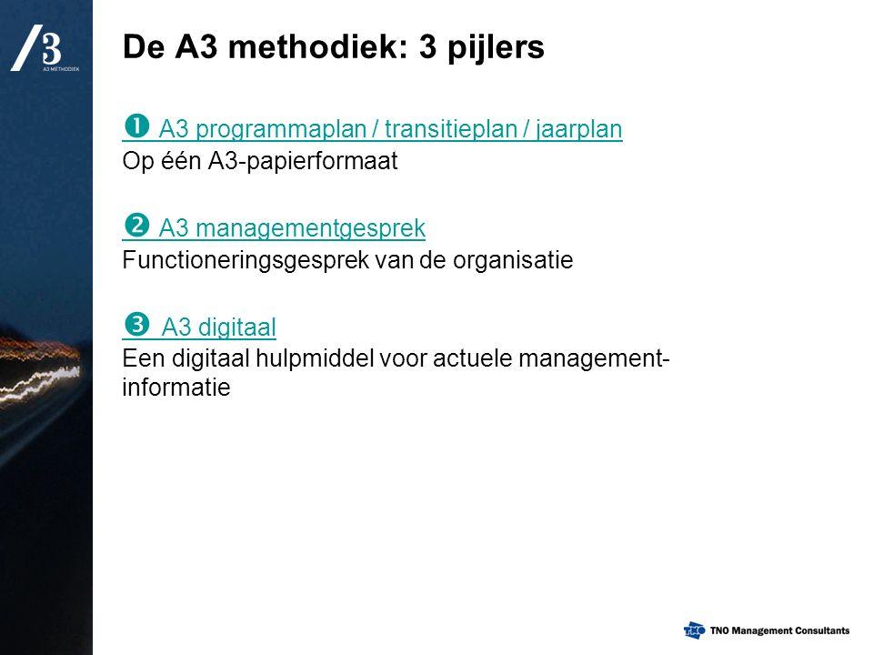 De A3 methodiek: 3 pijlers  A3 programmaplan / transitieplan / jaarplan Op één A3-papierformaat  A3 managementgesprek Functioneringsgesprek van de o