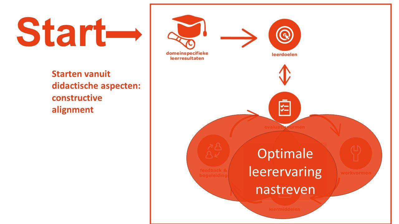 Start Starten vanuit didactische aspecten: constructive alignment Optimale leerervaring nastreven