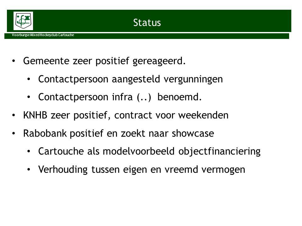 Status Voorburgse Mixed Hockeyclub Cartouche Gemeente zeer positief gereageerd. Contactpersoon aangesteld vergunningen Contactpersoon infra (..) benoe