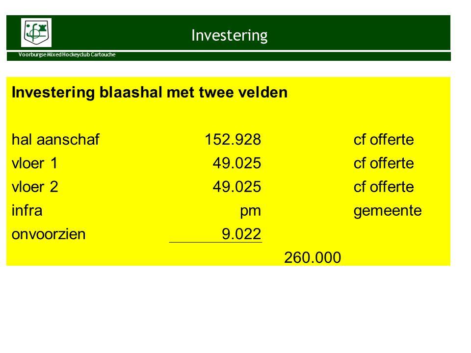 Investering Voorburgse Mixed Hockeyclub Cartouche Investering blaashal met twee velden hal aanschaf 152.928 cf offerte vloer 1 49.025 cf offerte vloer