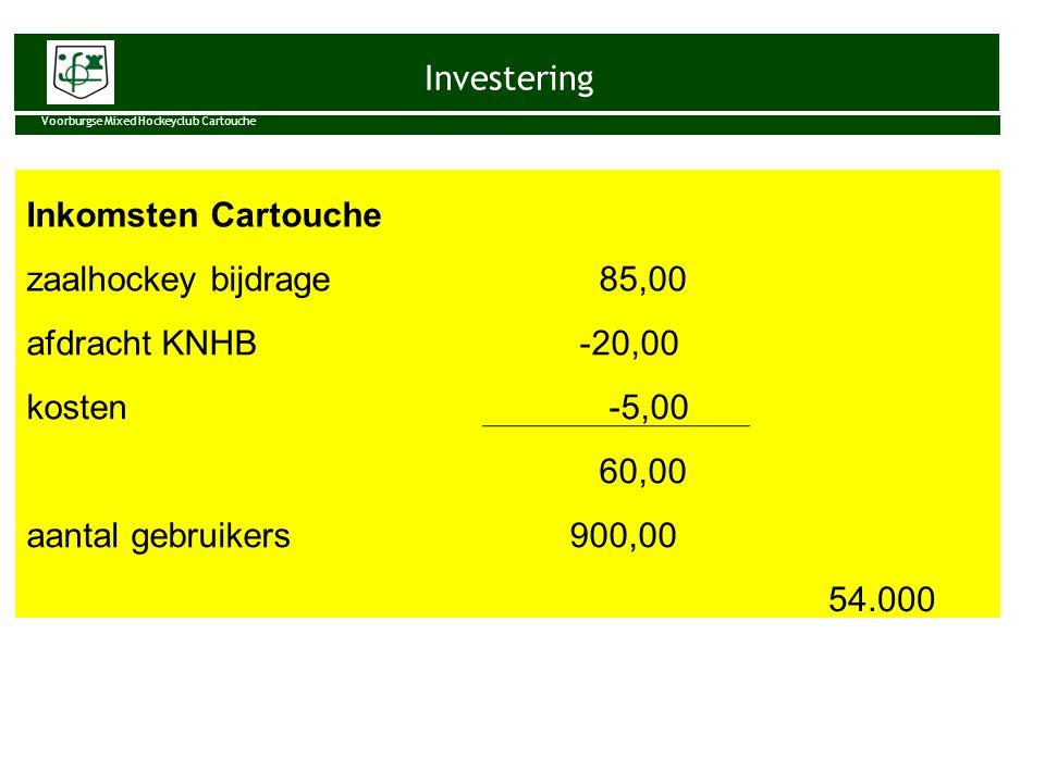 Investering Voorburgse Mixed Hockeyclub Cartouche Inkomsten Cartouche zaalhockey bijdrage 85,00 afdracht KNHB -20,00 kosten -5,00 60,00 aantal gebruik