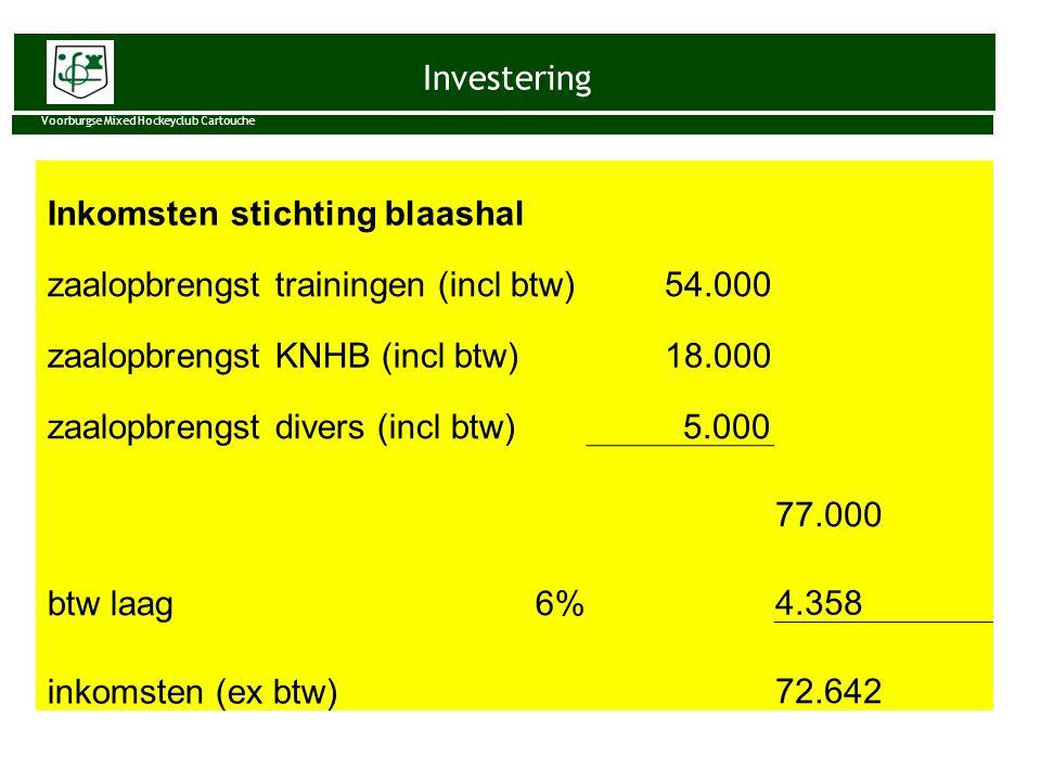 Investering Voorburgse Mixed Hockeyclub Cartouche Inkomsten stichting blaashal zaalopbrengst trainingen (incl btw) 54.000 zaalopbrengst KNHB (incl btw