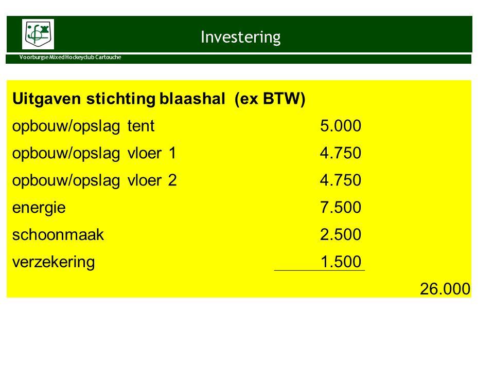 Investering Voorburgse Mixed Hockeyclub Cartouche Uitgaven stichting blaashal (ex BTW) opbouw/opslag tent 5.000 opbouw/opslag vloer 1 4.750 opbouw/ops