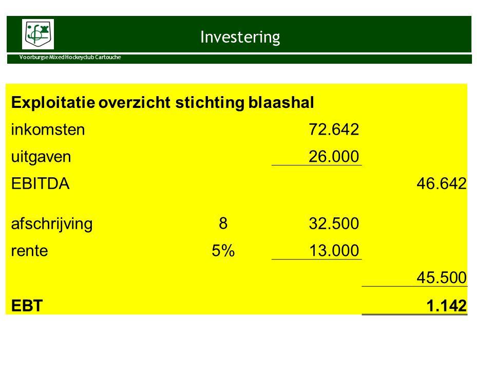 Investering Voorburgse Mixed Hockeyclub Cartouche Exploitatie overzicht stichting blaashal inkomsten 72.642 uitgaven 26.000 EBITDA 46.642 afschrijving