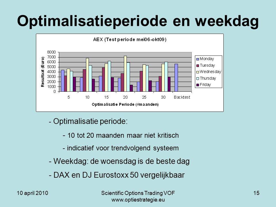 10 april 2010Scientific Options Trading VOF www.optiestrategie.eu 15 Optimalisatieperiode en weekdag - Optimalisatie periode: - 10 tot 20 maanden maar niet kritisch - indicatief voor trendvolgend systeem - Weekdag: de woensdag is de beste dag - DAX en DJ Eurostoxx 50 vergelijkbaar