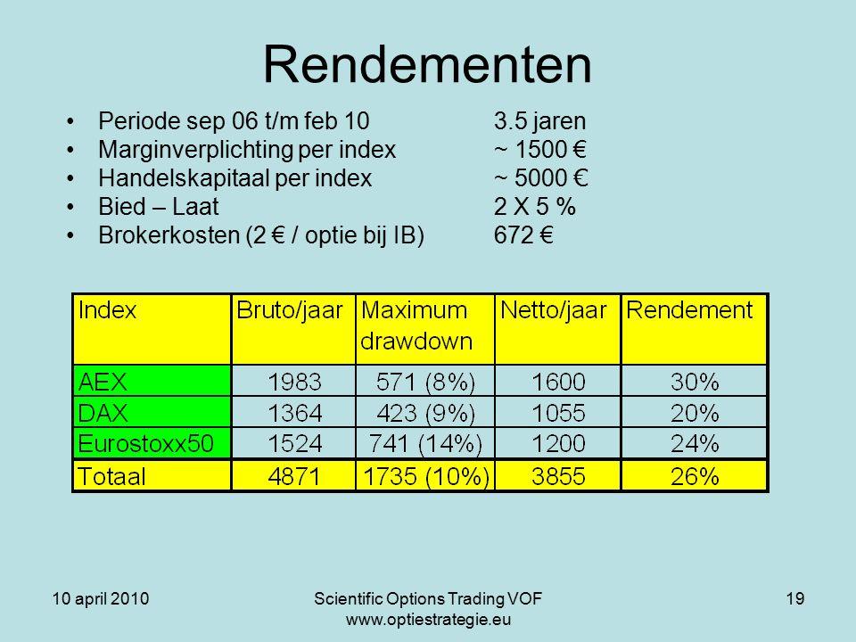 10 april 2010Scientific Options Trading VOF www.optiestrategie.eu 19 Rendementen Periode sep 06 t/m feb 10 3.5 jaren Marginverplichting per index~ 1500 € Handelskapitaal per index~ 5000 € Bied – Laat 2 X 5 % Brokerkosten (2 € / optie bij IB)672 €