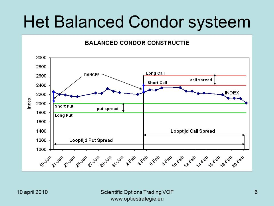 10 april 2010Scientific Options Trading VOF www.optiestrategie.eu 6 Het Balanced Condor systeem