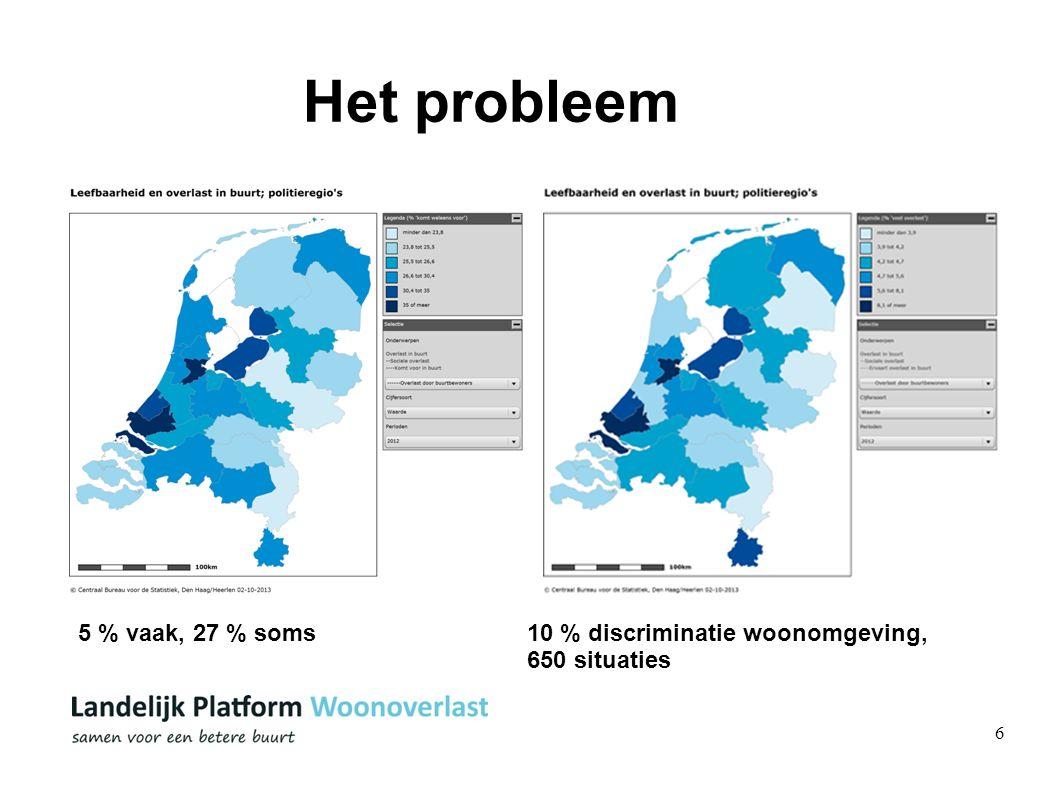 6 Het probleem 5 % vaak, 27 % soms 10 % discriminatie woonomgeving, 650 situaties