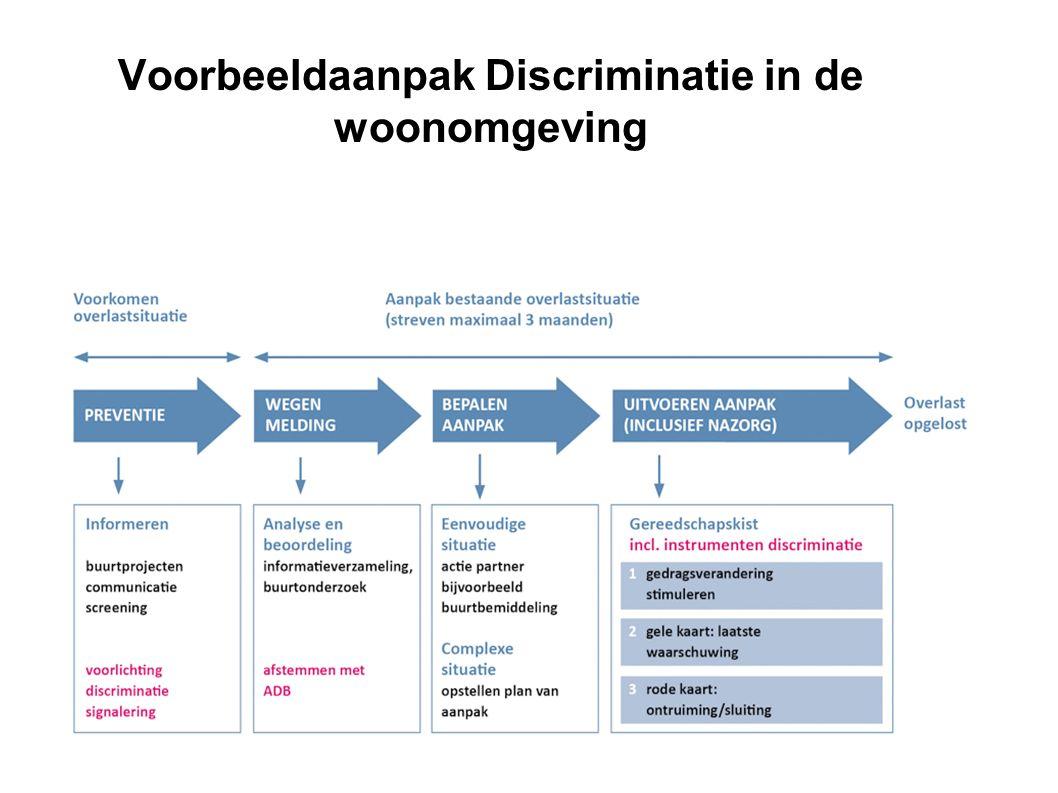 9 Voorbeeldaanpak Discriminatie in de woonomgeving