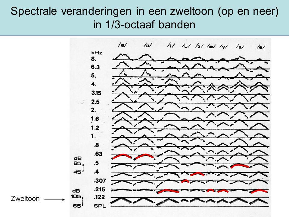 Spectrale veranderingen in een zweltoon (op en neer) in 1/3-octaaf banden Zweltoon