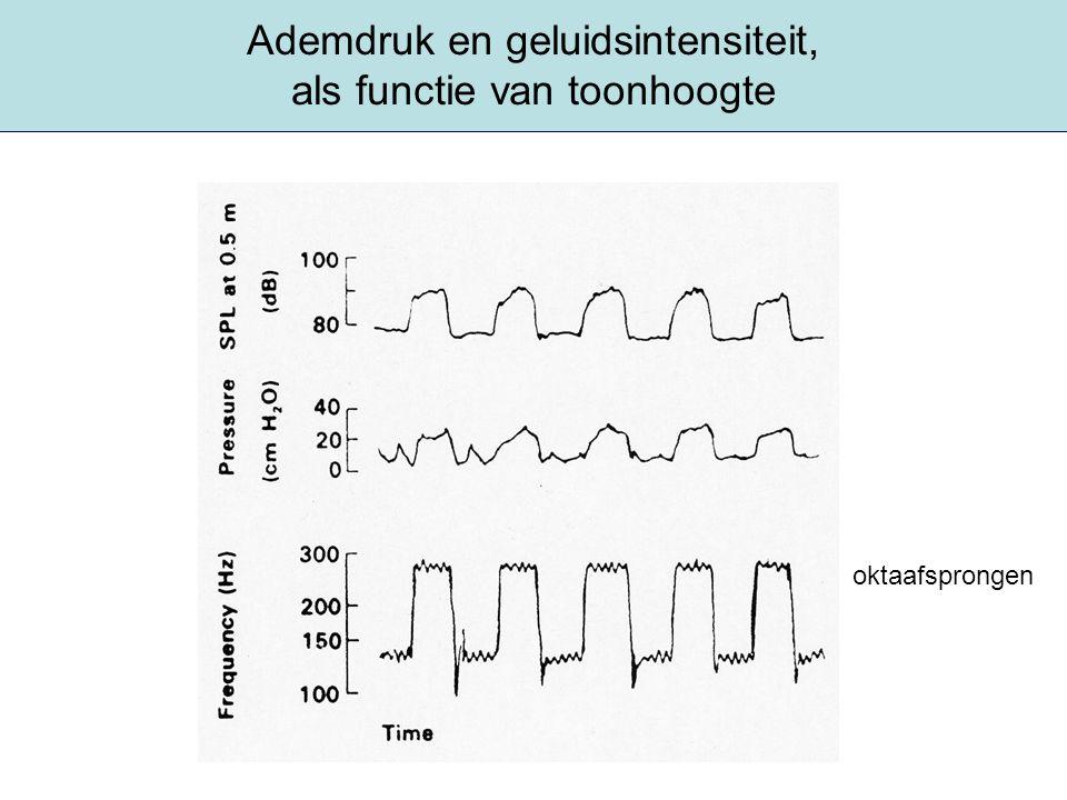 Ademdruk en geluidsintensiteit, als functie van toonhoogte oktaafsprongen