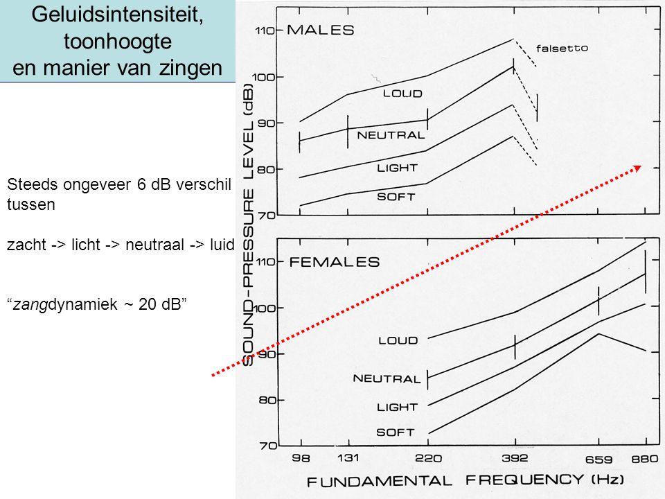 Geluidsintensiteit, toonhoogte en manier van zingen Steeds ongeveer 6 dB verschil tussen zacht -> licht -> neutraal -> luid zangdynamiek ~ 20 dB