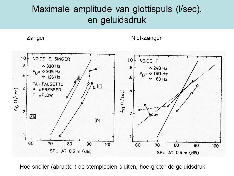Maximale amplitude van glottispuls (l/sec), en geluidsdruk Hoe sneller (abrubter) de stemplooien sluiten, hoe groter de geluidsdruk Zanger Niet-Zanger