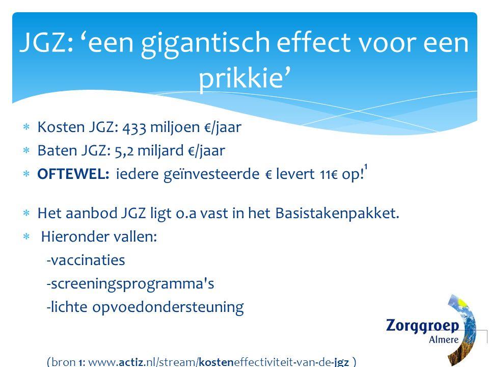 JGZ: 'een gigantisch effect voor een prikkie'  Kosten JGZ: 433 miljoen €/jaar  Baten JGZ: 5,2 miljard €/jaar  OFTEWEL: iedere geïnvesteerde € levert 11€ op.