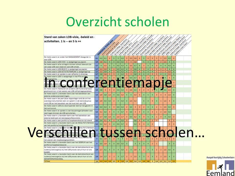 Overzicht scholen In conferentiemapje Verschillen tussen scholen…