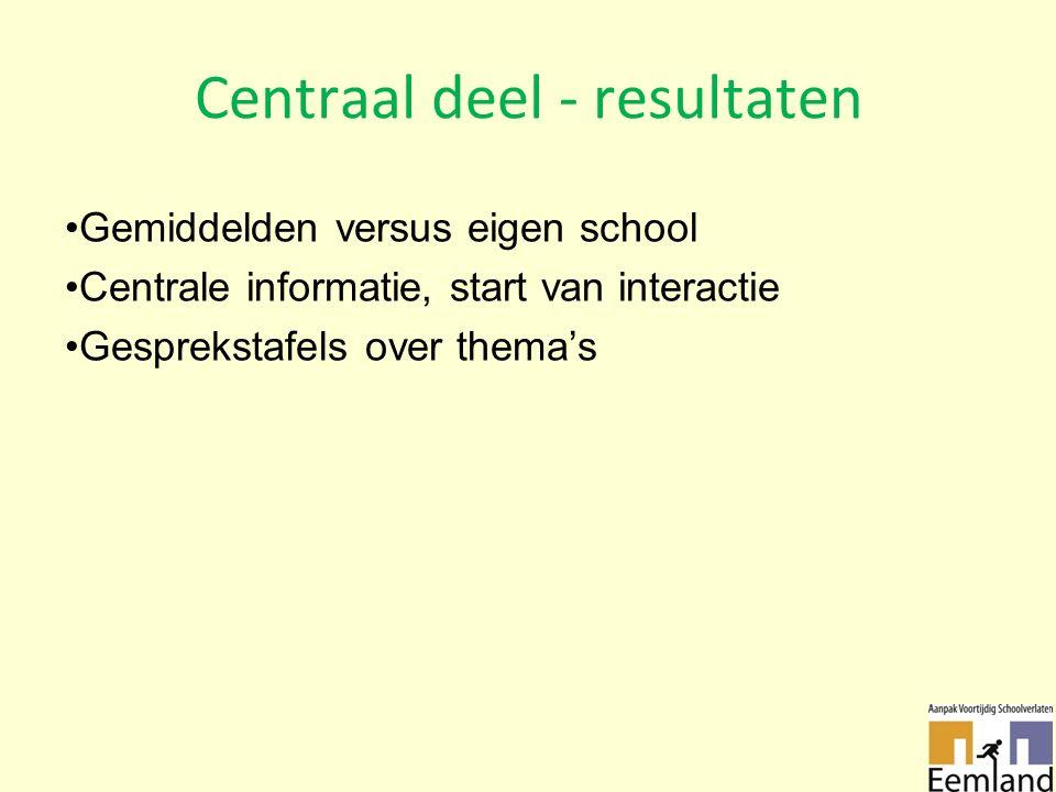 Centraal deel - resultaten Gemiddelden versus eigen school Centrale informatie, start van interactie Gesprekstafels over thema's