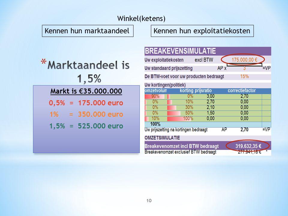 Markt is €35.000.000 0,5% = 175.000 euro 1% = 350.000 euro 1,5% = 525.000 euro Winkel(ketens) Kennen hun marktaandeelKennen hun exploitatiekosten 10