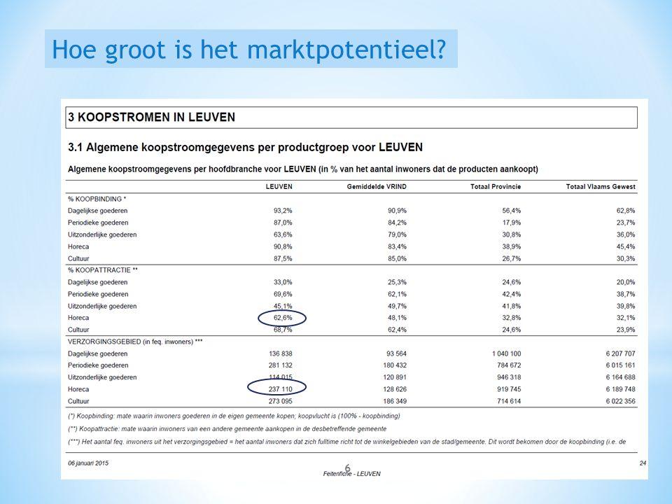 Hoe groot is het marktpotentieel 6
