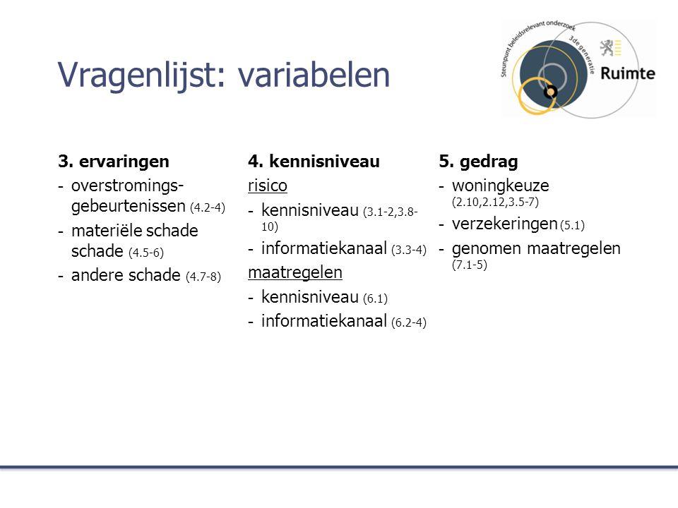 Vragenlijst: variabelen 3.