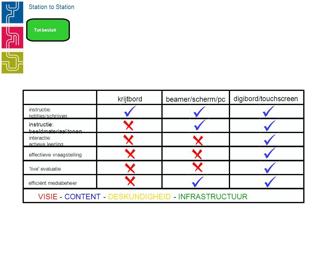 Station to Station krijtbord beamer/scherm/pc digibord/touchscreen instructie: notities/schrijven instructie: beeldmateriaal tonen interactie: actieve leerling effectieve vraagstelling live evaluatie efficiënt mediabeheer VISIE - CONTENT - DESKUNDIGHEID - INFRASTRUCTUUR Tot besluit