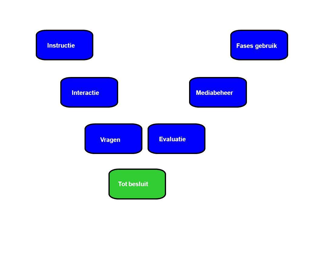 InstructieInteractie Vragen EvaluatieMediabeheer Fases gebruik Tot besluit
