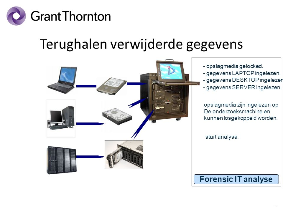 IT Forensics Technisch Forensisch Onderzoek Leesbare bestanden.