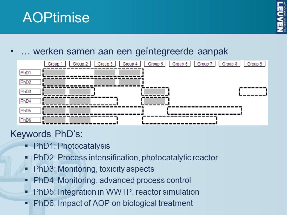AOPtimise … werken samen aan een geïntegreerde aanpak Keywords PhD's:  PhD1: Photocatalysis  PhD2: Process intensification, photocatalytic reactor 