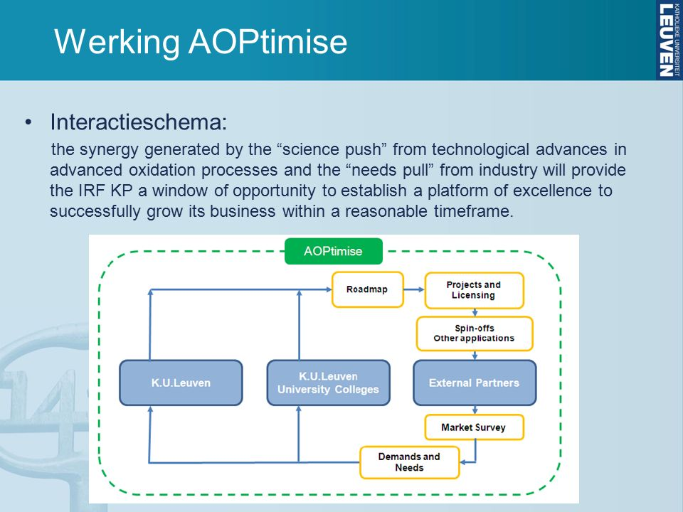 Werking AOPtimise Interactieschema: the synergy generated by the science push from technological advances in advanced oxidation processes and the needs pull from industry will provide the IRF KP a window of opportunity to establish a platform of excellence to successfully grow its business within a reasonable timeframe.