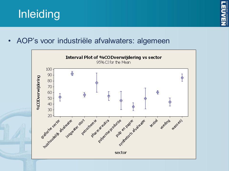 Inleiding AOP's voor industriële afvalwaters: algemeen