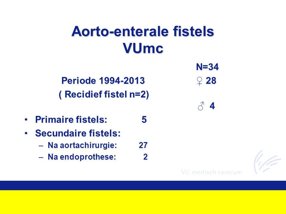 Aorto-enterale fistels VUmc N=34 Periode 1994-2013♀ 28 Periode 1994-2013♀ 28 ( Recidief fistel n=2) ♂ 4 ( Recidief fistel n=2) ♂ 4 Primaire fistels: 5Primaire fistels: 5 Secundaire fistels:Secundaire fistels: –Na aortachirurgie:27 –Na endoprothese: 2