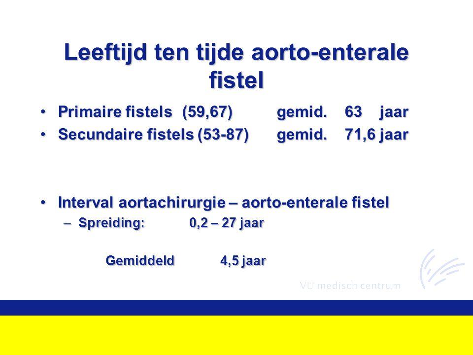 Leeftijd ten tijde aorto-enterale fistel Primaire fistels(59,67)gemid.