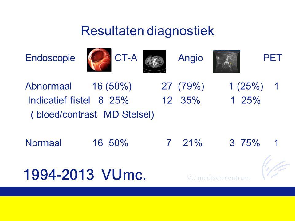 Resultaten diagnostiek Endoscopie CT-A Angio PET Abnormaal 16 (50%) 27 (79%) 1 (25%) 1 Indicatief fistel 8 25% 12 35% 1 25% ( bloed/contrast MD Stelsel) Normaal 16 50% 7 21% 3 75% 1 1994-2013 VUmc.
