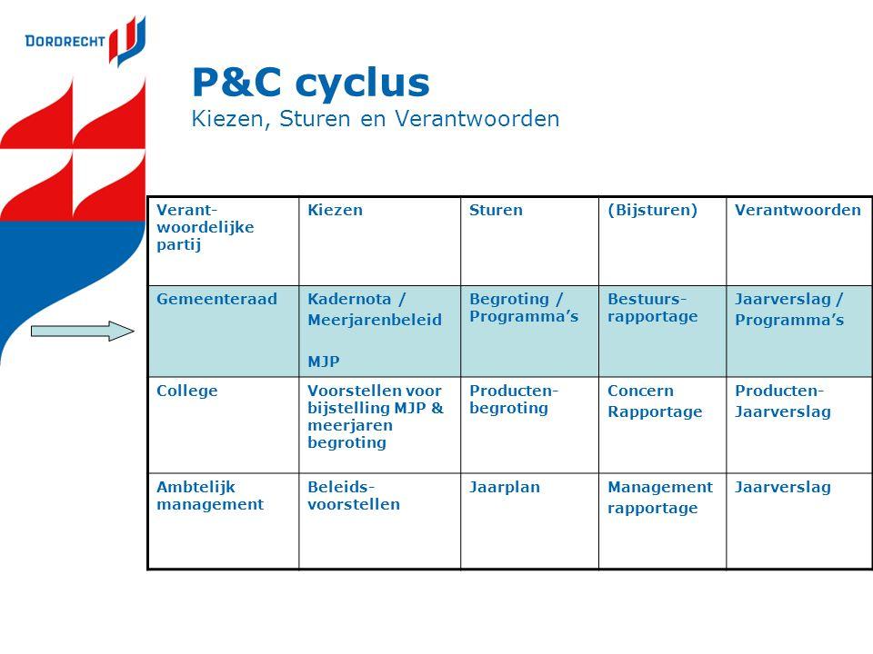 P&C cyclus Kiezen, Sturen en Verantwoorden Verant- woordelijke partij KiezenSturen(Bijsturen)Verantwoorden GemeenteraadKadernota / Meerjarenbeleid MJP
