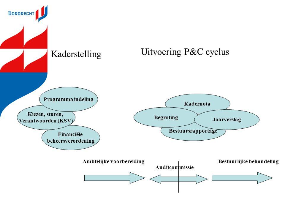Kaderstelling Uitvoering P&C cyclus Financiële beheersverordening Kiezen, sturen, Verantwoorden (KSV) Programma indeling Ambtelijke voorbereidingBestu