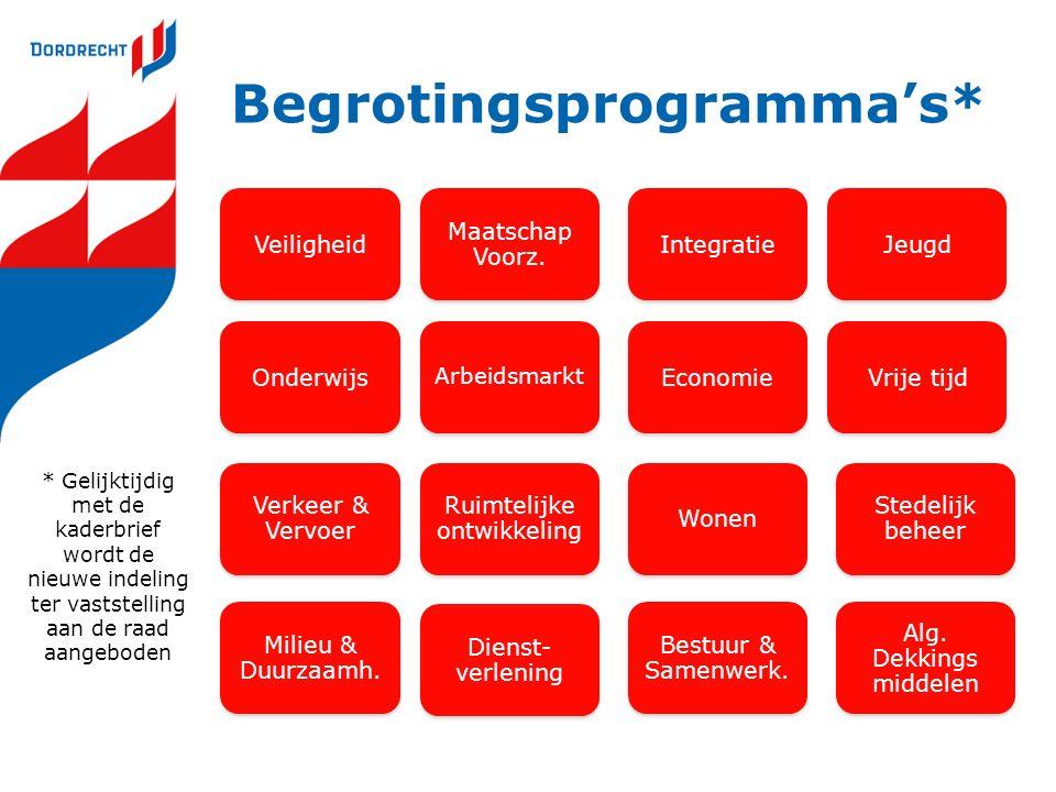 Presentatie van cijfers via 'programmakaart' 'Dashboard' Programma Wat willen we bereiken.